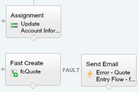 Quote Entry Flow fcQuote Fault to Send Email