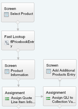 Quote Entry Line Item Flow Assign QLI To Add Additional Products