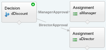 Quote Line Item Approval Flow With Assignments