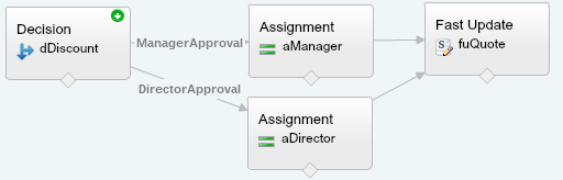 Quote Line Item Approval Process Flow