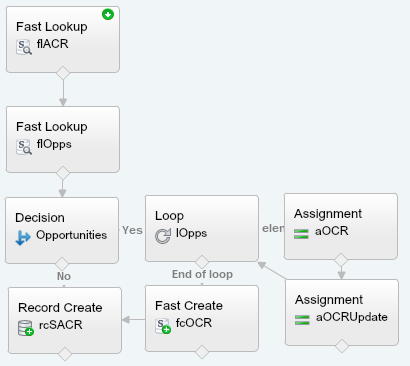 Final ACR Salesforce Flow
