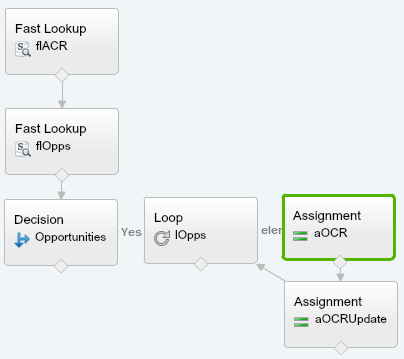Flow Loop Complete Salesforce