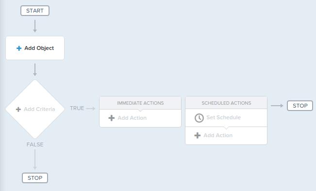 Process Builder Setup Salesforce