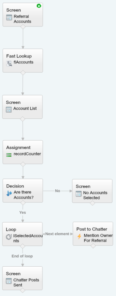 Salesforce Flow - ReferralAccounts